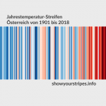 Temperaturentwicklung in farbigen Streifen, für Österreich von 1901-2018
