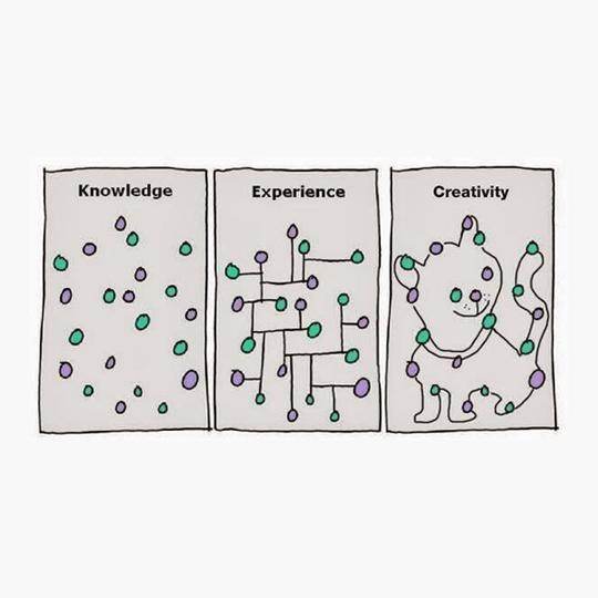 Zeichnung - Wissen als einzelne Punkte, Erfahrung als linear verbundene Punkte und Kreativität als Verbindung der Punkte zu einer Katze