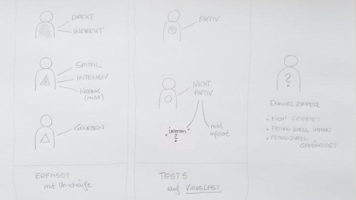 Handskizze mit 6 Männchen und Text