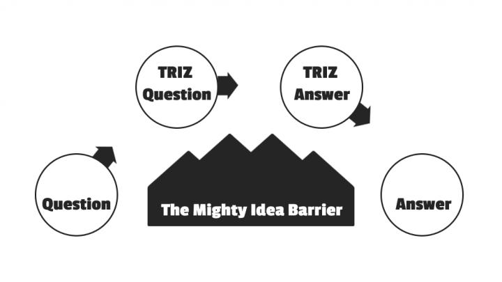 """Grafik - das TRIZ Basismodell, von der eigenen Frage zur TRIZ-formulierten Frage, dazu die TRIZ-Antwort nehmen und diese übersetzen, auf die eigene Antwort. Damit umgeht man die """"Ideen-Barriere"""" zwischen eigentlicher Frage und Antwort."""