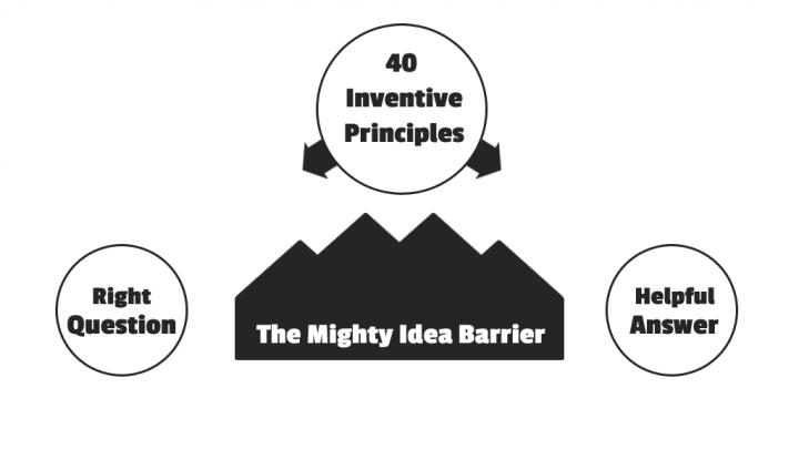 """Grafik - links Frage, rechts Antwort, dazwischen eine gebirgige """"Ideen-Barriere"""" und darüber, als Umweg, die 40 erfinderischen Prinzipien."""